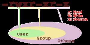 Руководство по Linux-команде chmod