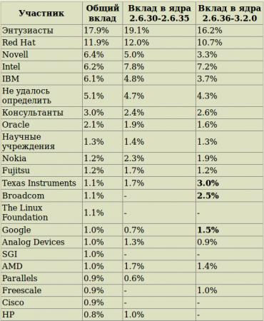 Анализ тенденций и участников разработки ядра Linux
