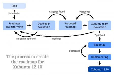 Помощь в разработке Xubuntu
