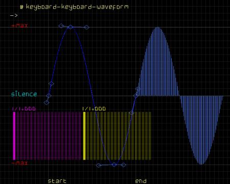 Написание музыки в Linux: что есть прямо сейчас